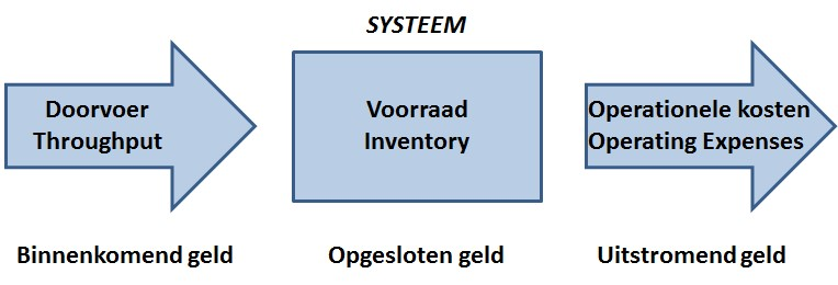 Maatstaven van Theory of Constraints (ToC)