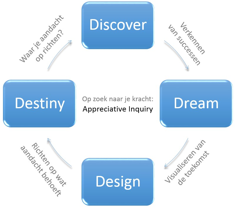 4-D cyclus van Appreciative Inquiry